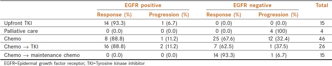 Table 3: Disease outcomes factoring treatment given