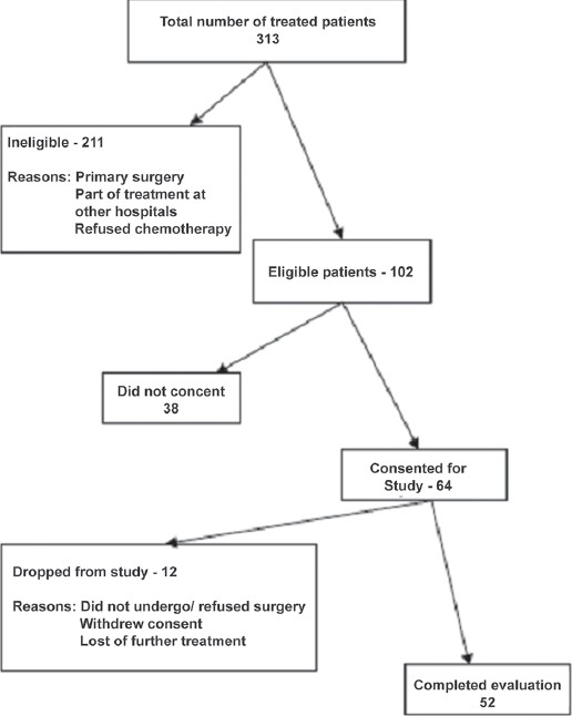 Indian journal of cancer table of contents correlation of clinico pathologic and radiologic parameters of response to neoadjuvant chemotherapy in breast cancer fandeluxe Choice Image