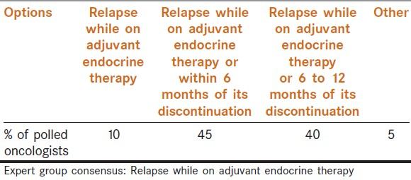 Table 6: Question 2 (i): How would you define primary endocrine resistance in the adjuvant setting?