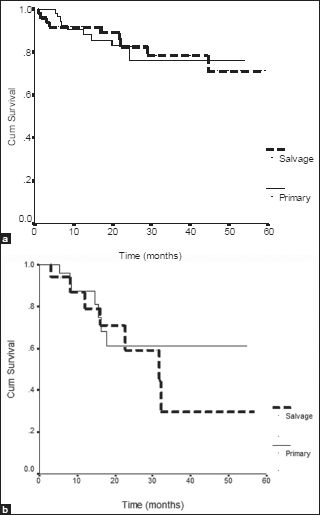 Figure 2:(a) Disease free survival by status of the disease among laryngeal cancers, (b) Disease free survival by status of disease among hypopharyngeal cancers