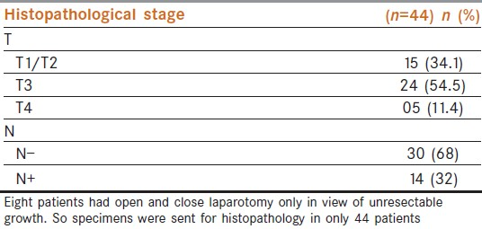 Table 2: Distribution of patients with respect to the histopathological staging of tumor