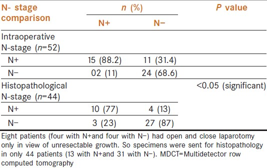 Table 4: Comparison of N - staging on MDCT with intraoperative and histopathological N- staging