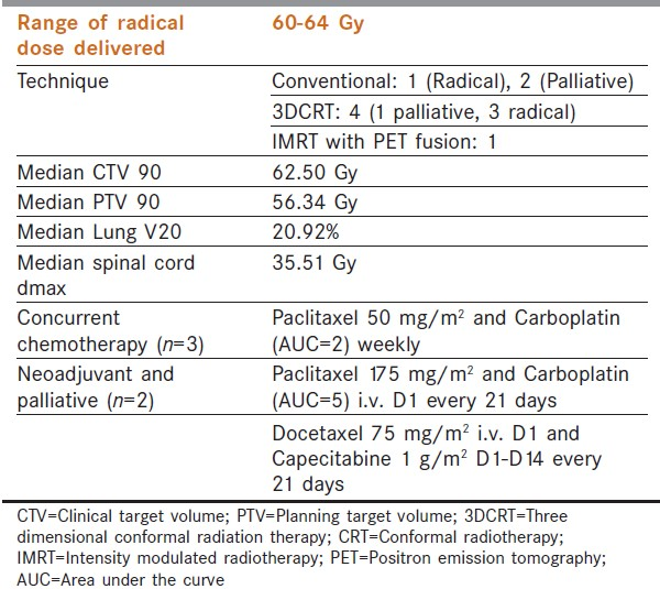 Table 1: Details of radiation and chemotherapy delivered