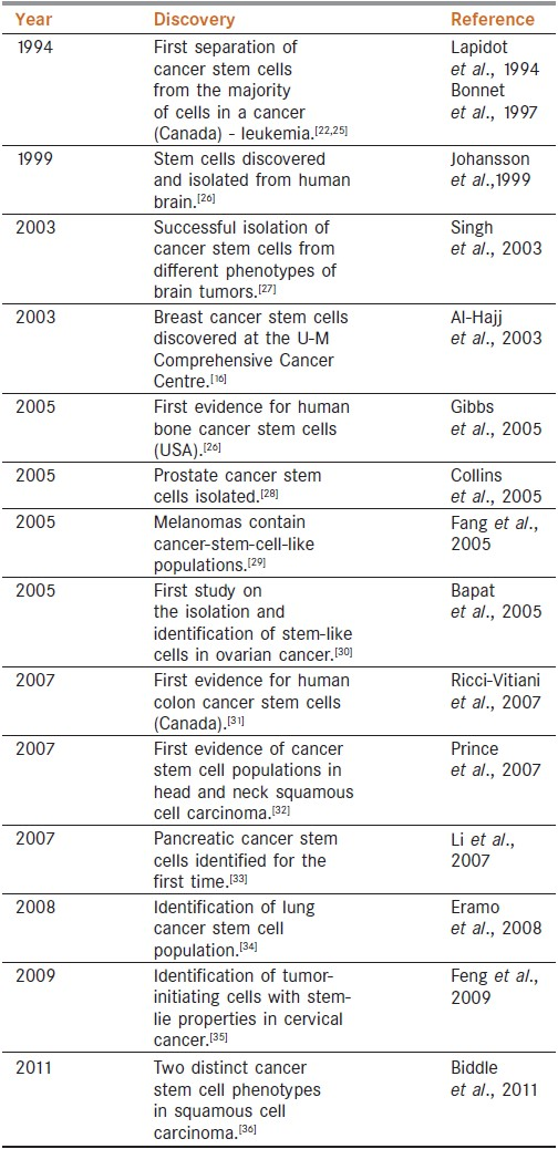 stem cell research in america Progressives often wrongly imply that it has to do with bush's restrictions on the funding of embryonic stem cell research and since there is so much misinformation surrounding stem cell research, the public often believes that this is the case.