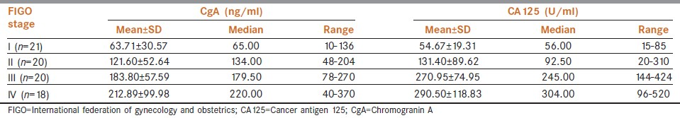 Table 2: Values of chromogranin A and CA125 according to clinical stages of ovarian cancer