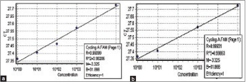Figure 3: 18s ribosomal ribonucleic acid (a) and epidermal growth factor receptor (b) genes standard curves