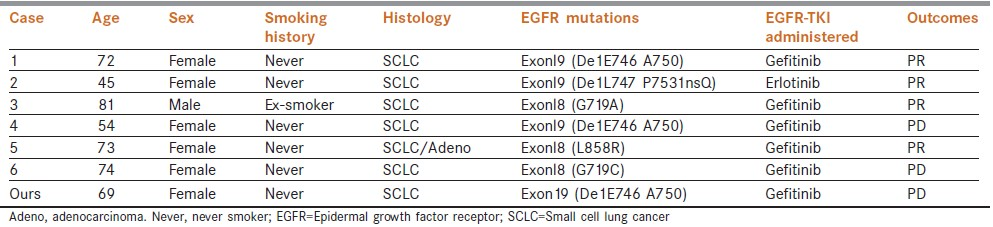 Table 1: Characteristics of patients with EGFR mutated SCLC and the outcomes