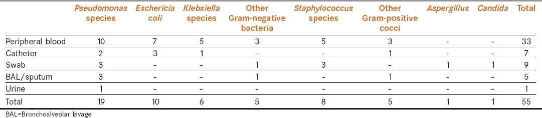 Table  2: Spectrum of microbiologically defined infection in our study