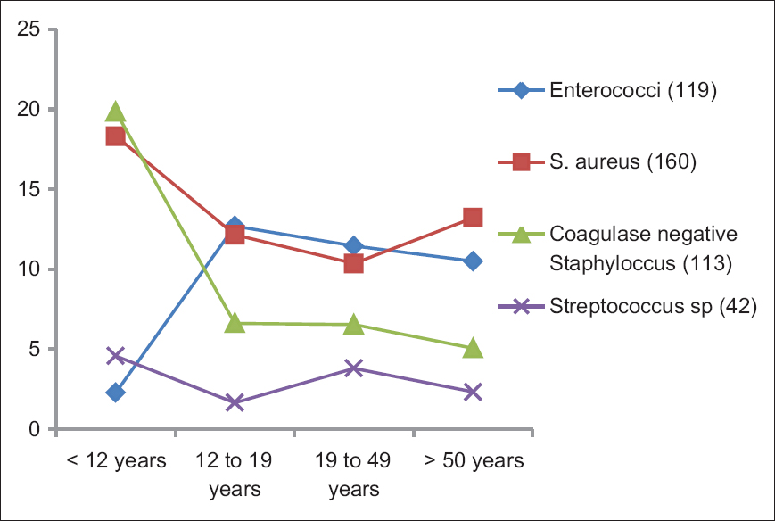 Figure 1: Percent of all pathogens in cancer patients (January – December 1997). Four most common Gram-positive pathogens, by age. Total <i>n</i> = 1251; <12 years = 262; 12–19 years = 182, 20–49 years = 550; >50 years = 257