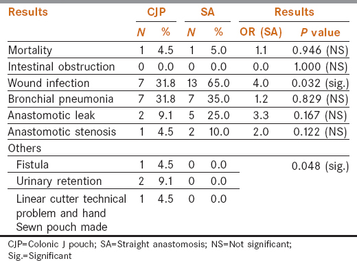 Table  3: Post-operative complications in the studied patients