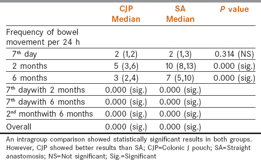 Table  4: Frequency of bowel movement per 24 h