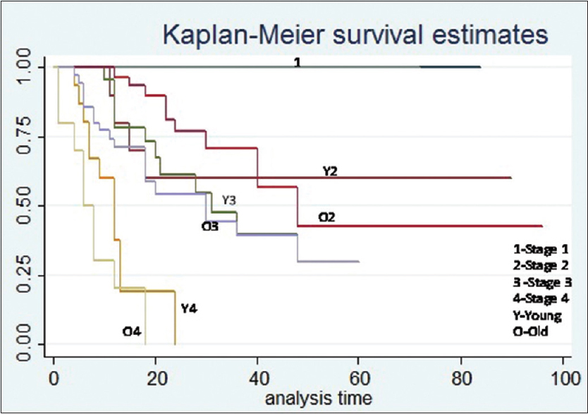 Figure 1: The stage-wise comparison of Kaplan–Meier survival curves of young  onset colorectal cancer with the older group