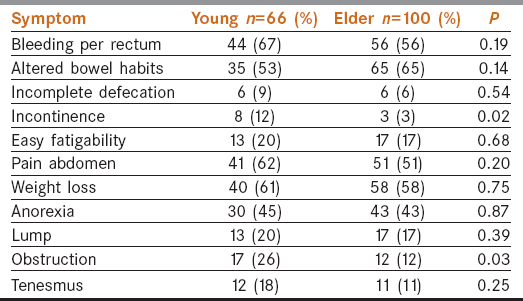 Table  2: Comparison of the symptoms of colorectal cancer in the young with that in the old