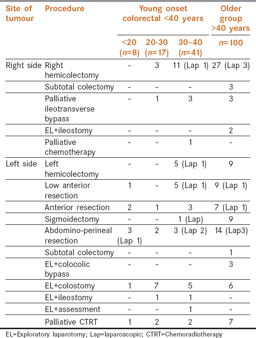 Table  4: Various surgical procedures performed in both groups