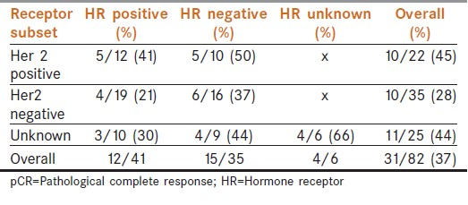 Table 4: pCR rates by HR status and HER-2/neu overexpression
