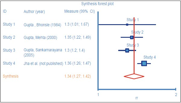 Figure 5: For females: Forest plot with 99% confidence interval of four studies (Random effect model)