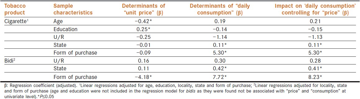 Table 4: Determinants of
