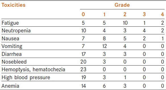 Table 2: Major toxicities of 23 patients