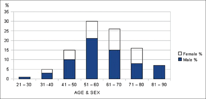Increasing Cancer Incidence In A Tertiary Care Hospital In A Developing Country India Cherian T Mahadevan P Chandramathi S Govindan J Mathew I L Indian J Cancer