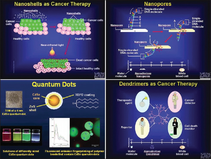 nanorobots in cancer treatment pdf