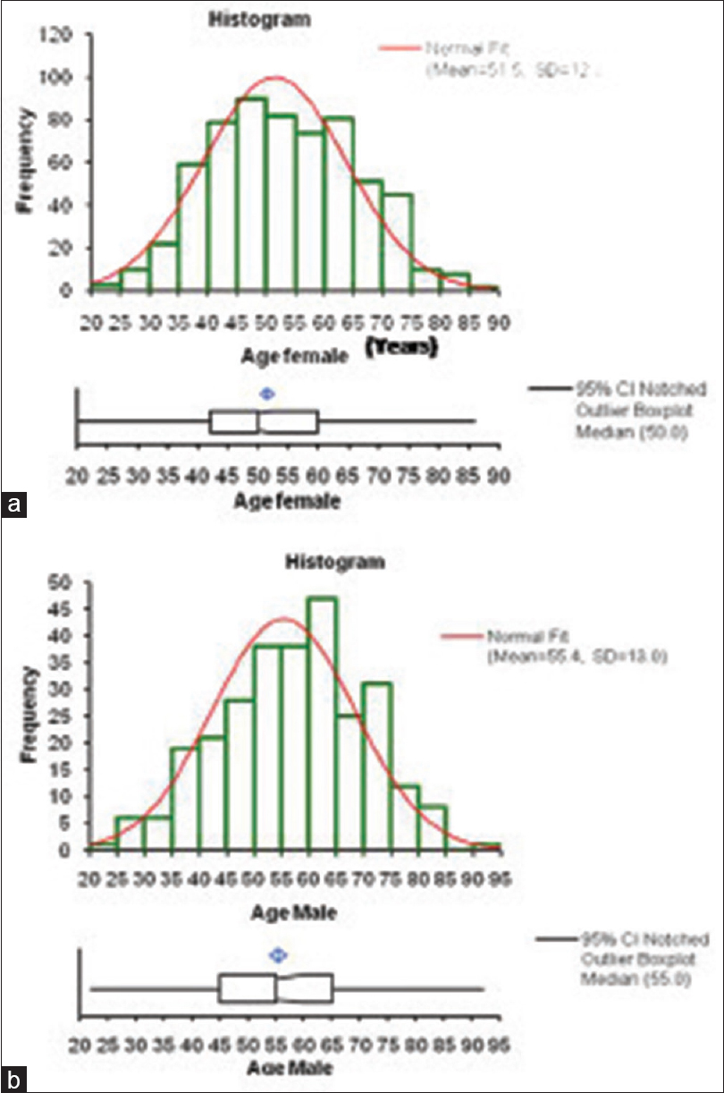 Gallbladder Cancer Incidence In Gwalior District Of India Five Year