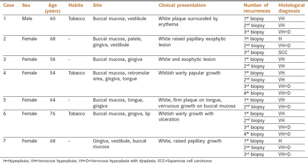 Table 1: The clinicopathological profile of patients in the case series