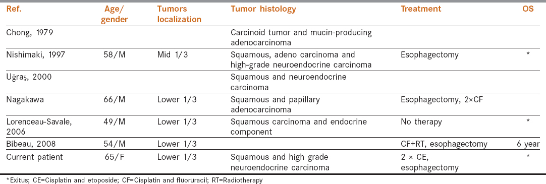 Table 1: Clinicopathological charectersitics of the mixed tumors of esophagus<sup>[5],[6],[7],[8],[9],[10]