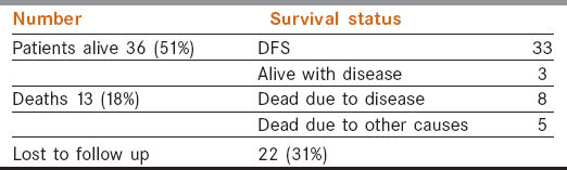 Table 3: Survival status of patients on follow up