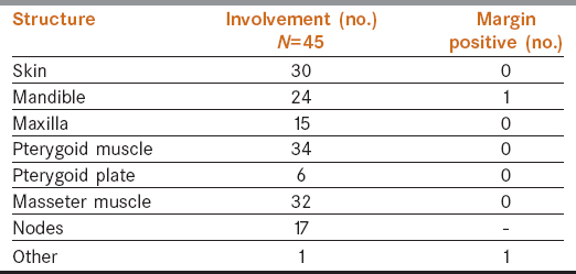 Table 1: Pathological involvement of different structure and margin status