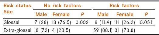 Table 1: Comparison of risk factors squamous cell carcinoma sites by gender and glossal site