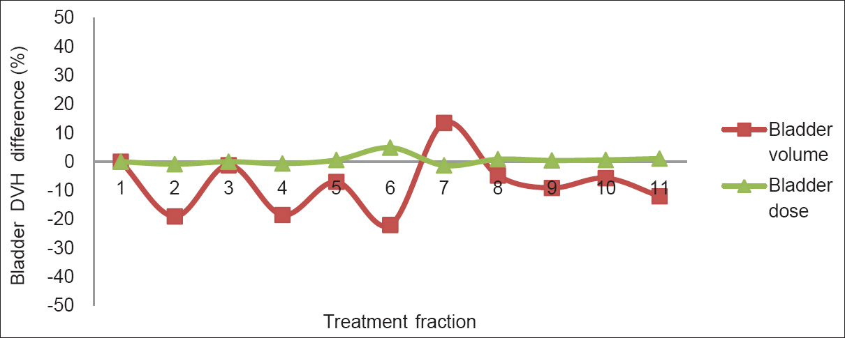 Figure 8: The bladder dose (D25) difference during the first 10 fractions for the prostate cancer patient 6 with bladder preparation protocol