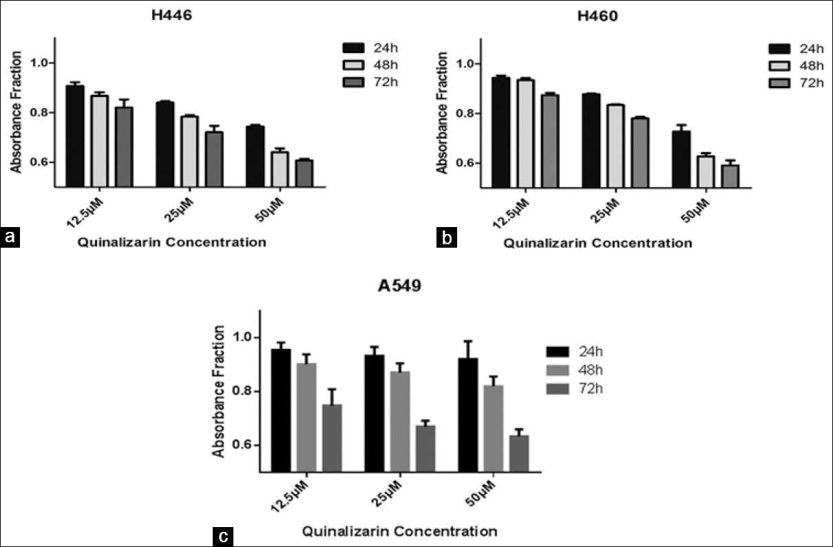 Quinalizarin A Specific Ck2 Inhibitor Reduces Cell