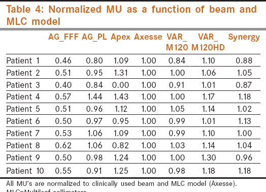 Table 4: Normalized MU as a function of beam and MLC model
