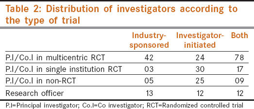 Table 2: Distribution of investigators according to the type of trial