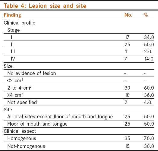 Table 4: Lesion size and site