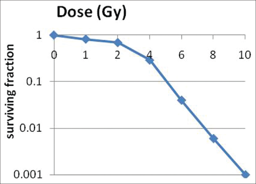 Figure 1: Survival curve for MCF-7 cells after exposure to gamma radiation at doses of 1, 2, 4, 6, 8 and 10 Gy