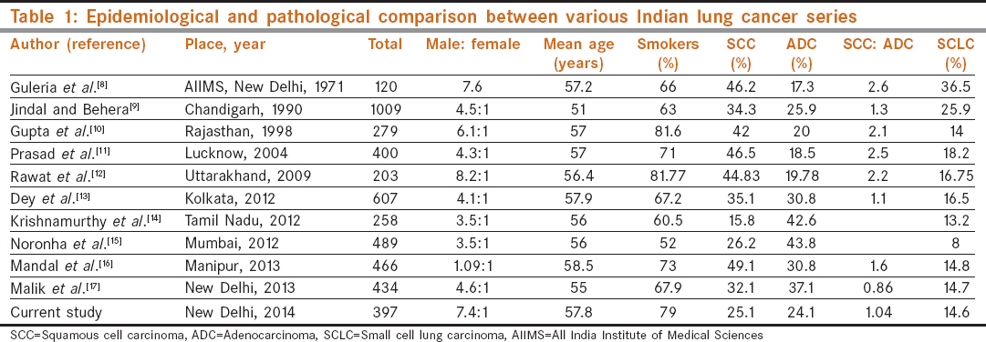 Table 1: Epidemiological and pathological comparison between various Indian lung cancer series