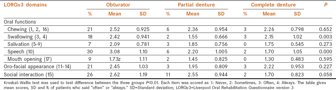 Table 1: Data analysis prior to rehabilitation: The first 17 Liverpool Oral Rehabilitation Questionnaire version 3 items assessing issues relating to oral function, oro-facial appearance and social interaction among study groups (obturator, complete denture, partial denture)