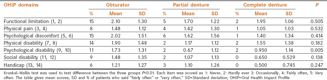 Table 4: Data analysis prior to rehabilitation using Oral Health Impact Profile-14 among the study groups (obturator, complete denture, partial denture)