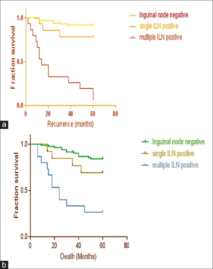 Prognostic factors and 5-year survival of patients with carcinoma