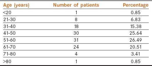 Table 1: Age-wise distribution of carcinoma of penis