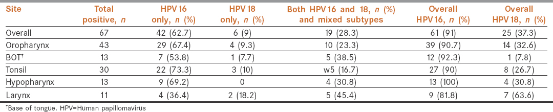 Human papillomavirus/p16 positive head and neck cancer in