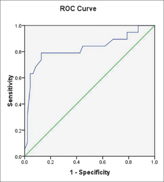 Figure 5: The cut-off value of 7.5 cm, determined by the coordinate of the receiver operating characteristic curve, had a sensitivity of 78.9% and specificity of 80.9% respectively in predicting bony metastasis