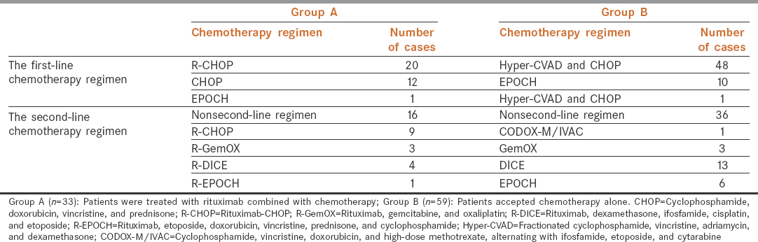Table 2: Chemotherapy regimen
