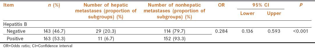 Table 5a: Relevance of states of hepatitis B does 2 half-and-half and colon liver metastases