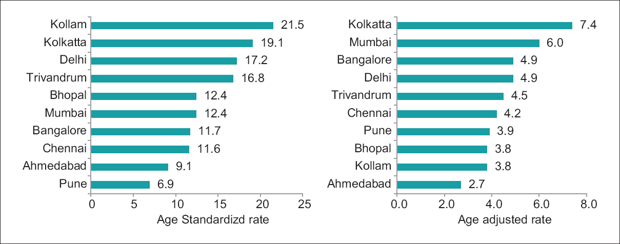 Figure 2: Comparison of lung cancer age-adjusted incidence rates of first 10 cancer registries of main cities in India