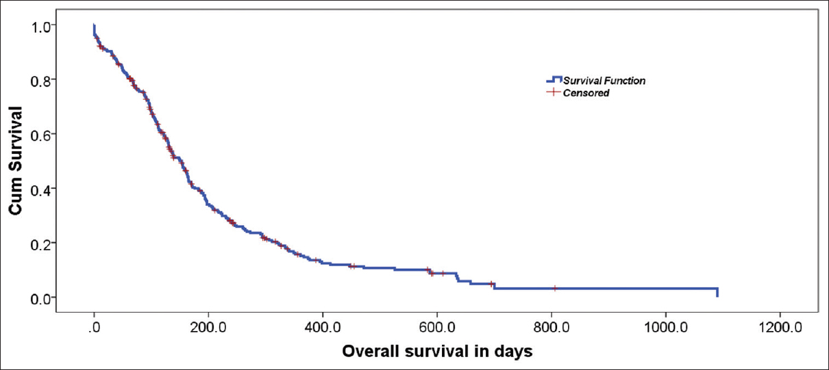Figure 1: Estimated overall survival in days