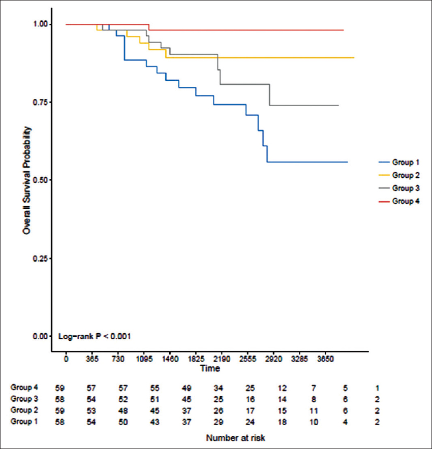 Predicting loco-regional recurrence risk in T1, T2 breast cancer