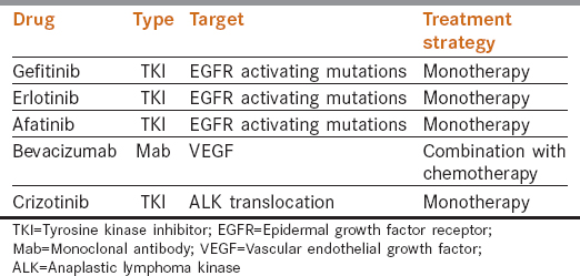 Targeted therapy in nonsmall cell lung cancer Puri T