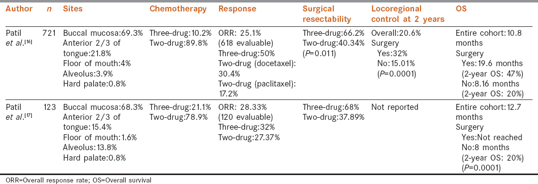 Neoadjuvant chemotherapy for unresectable oral cancers: Optimizing